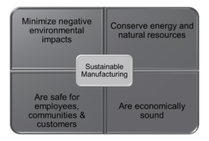 DOC Sustainable Manufacturing Score Card Graphic