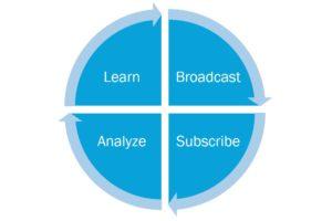 IIoT Learning Loop